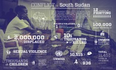 Conflict in Sudan has severe consequences